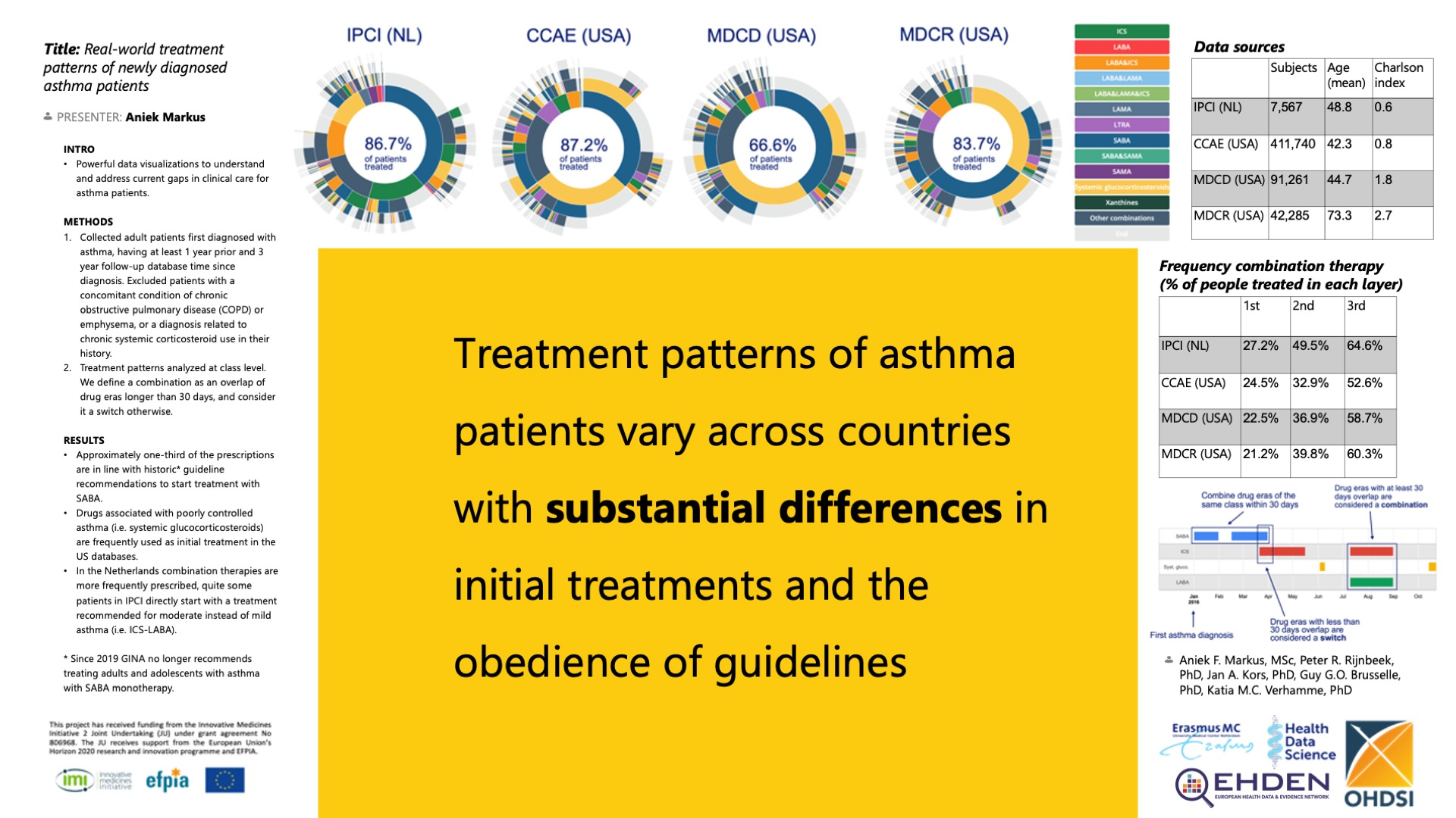 Asthma Treatment Patterns